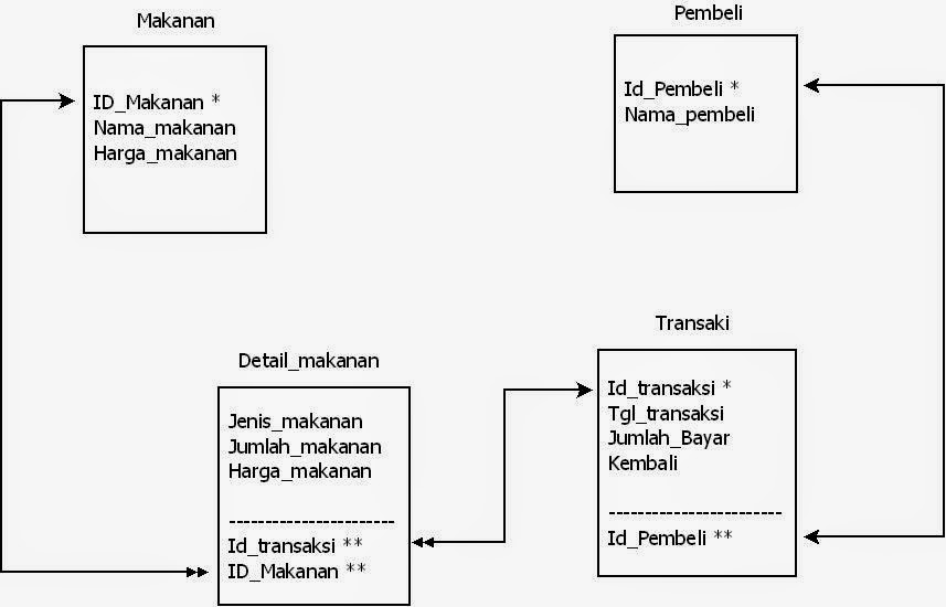 Blog anak muda contoh flowchart erd diagram konteks diagram dfd blog anak muda ccuart Choice Image