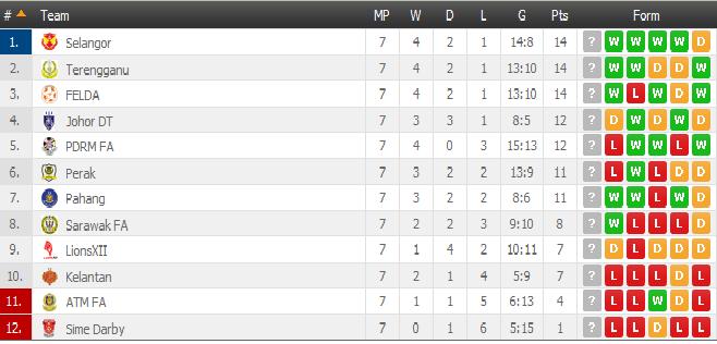 Keputusan Terkini Liga Super 18 April 2015