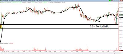 Торговля на NASDAQ со скользящим средним значением с периодом 20 Сэм Сейден (Sam Seiden)