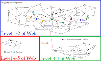 Closed Shell System Network