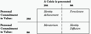 james marcia identity status theory pdf