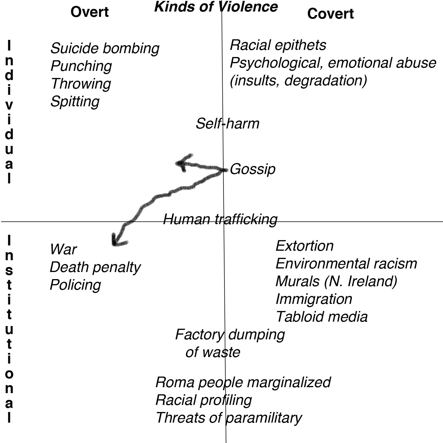 home sweet home in our discussion we came up these charts giving examples of violence in its many manifestations