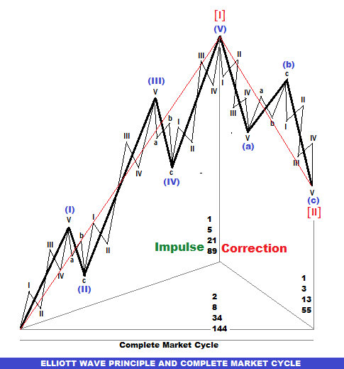 Forex elliott wave pdf