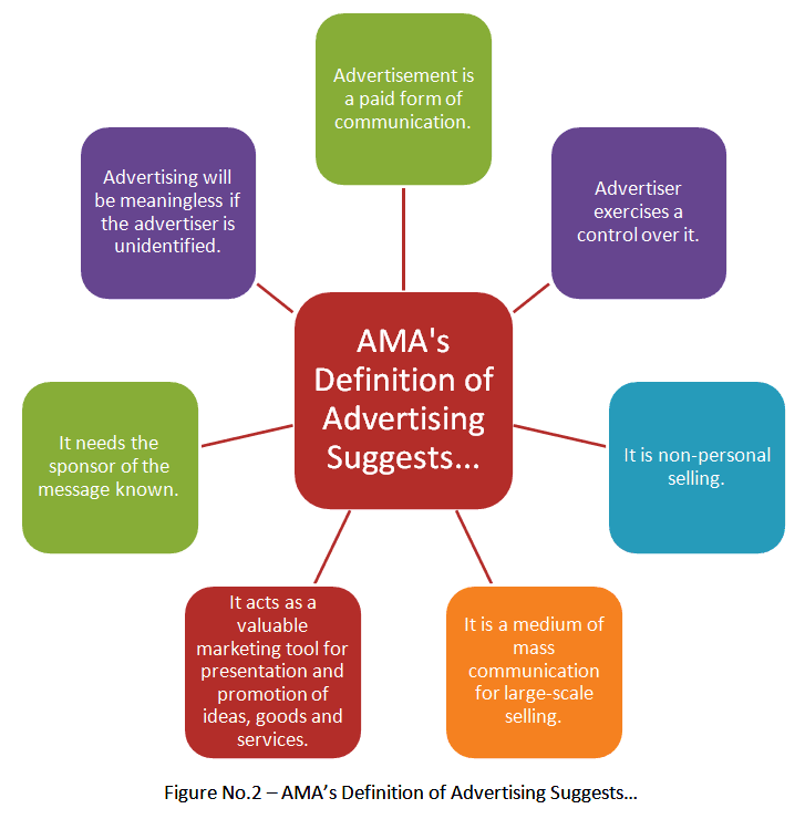 AMA definition of advertising suggests