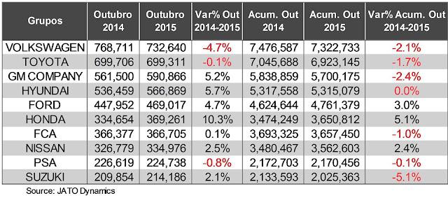 Maiores montadoras de carros do mundo - market share