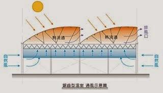 鋸齒型溫室 通風示意圖