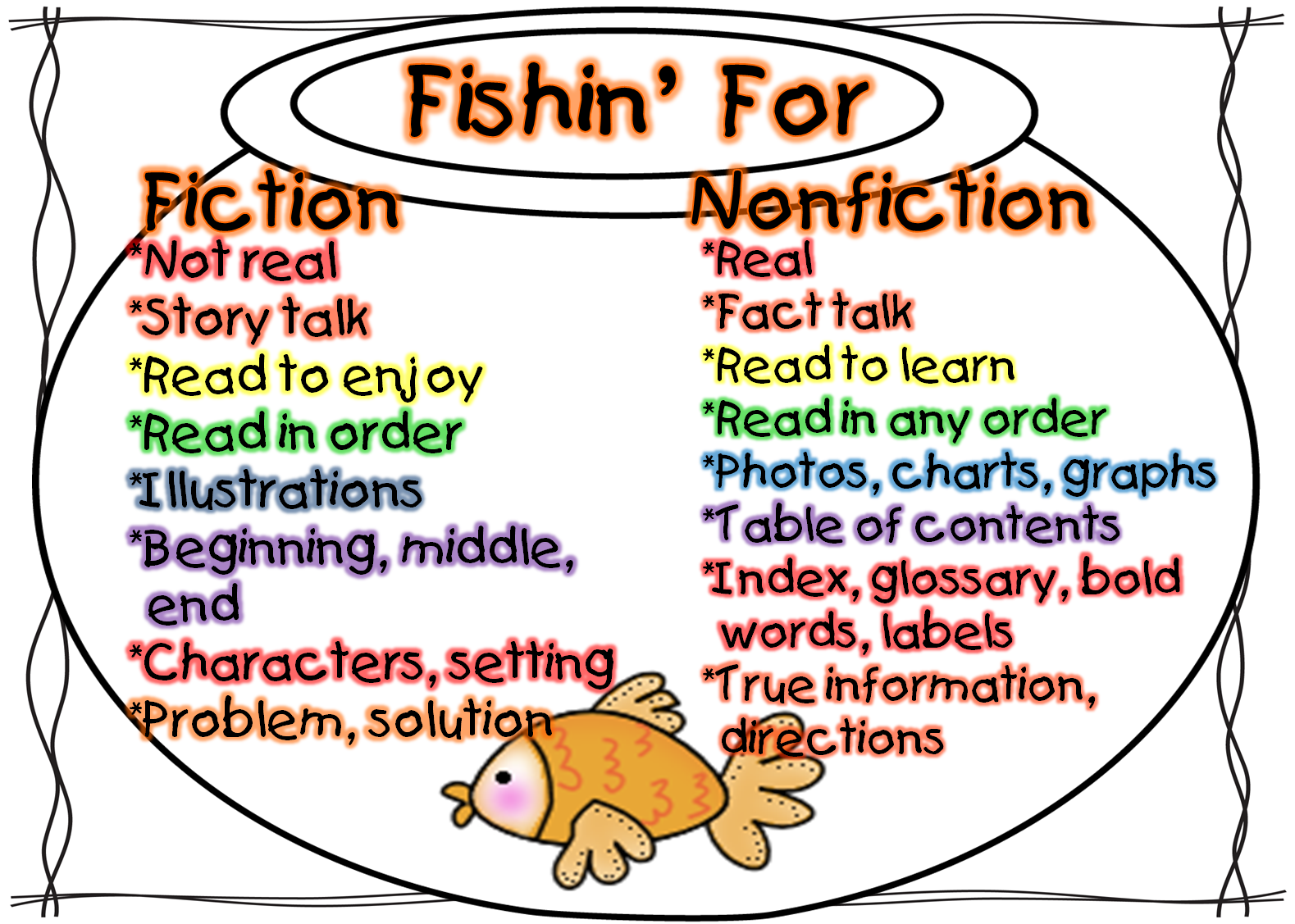 First Grade Wow: Fishinu0026#39; for Fiction and Nonfition!