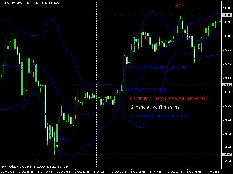Strategi forex tf 15m