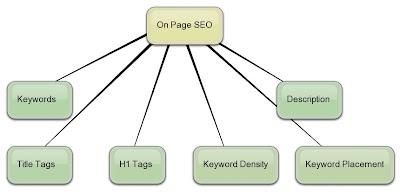 SEO On Page Optimasi Search Engine