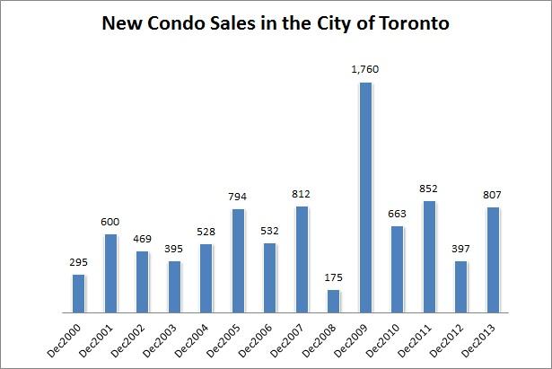 toronto new condo market 2014