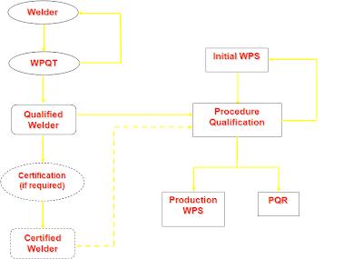 WPS – PQR Scheme