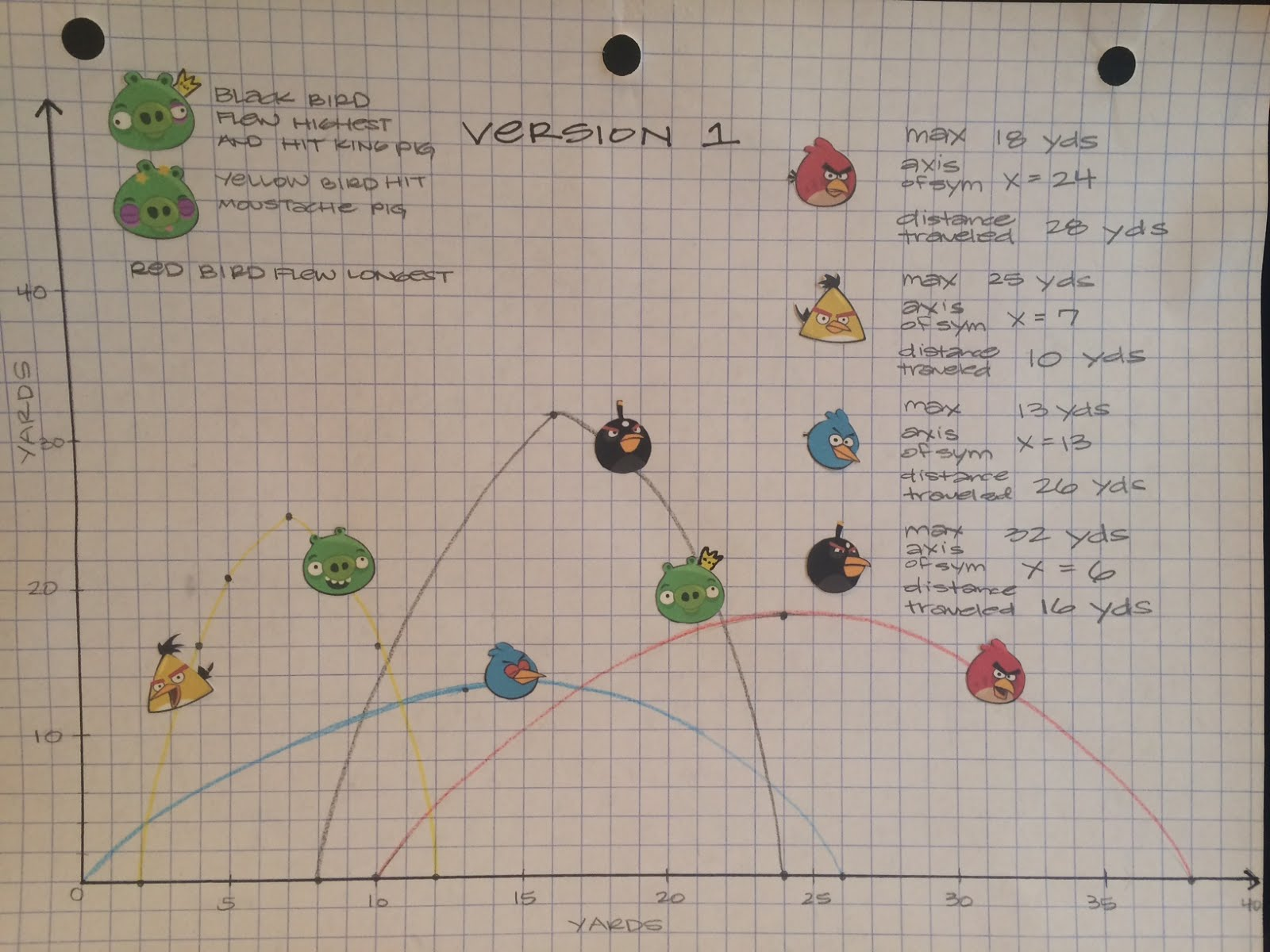 Mrs shaw 39 s site angry birds parabolas for Birds project