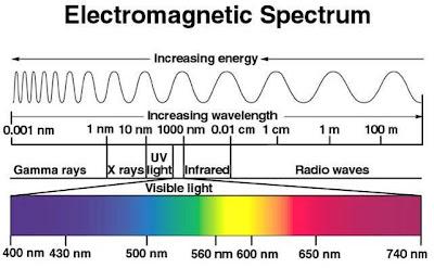Electromagnetic spetrum