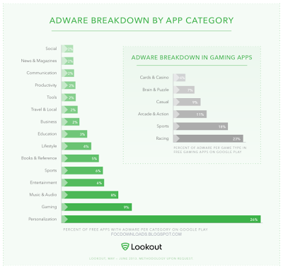 More than 1 million U.S. Android users have downloaded adware