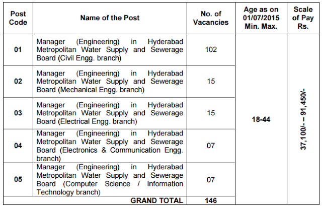 Engineering jobs latest tspsc requirement