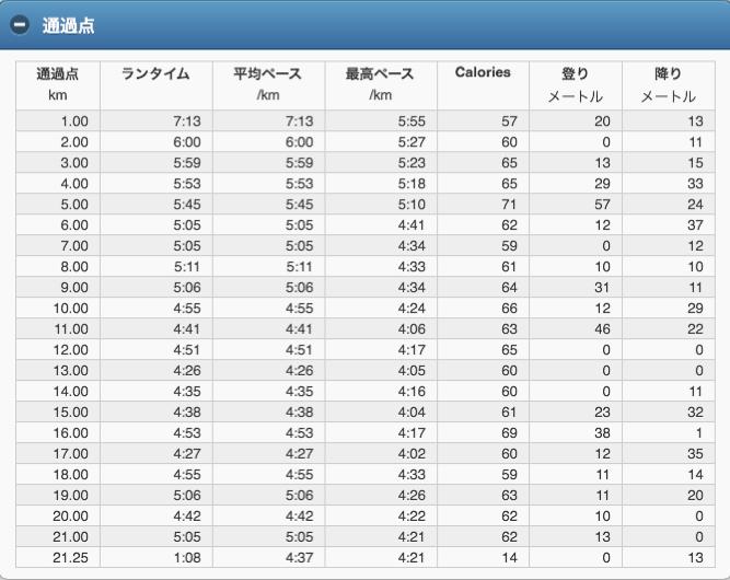 『第17回大阪淀川市民マラソン大会』1kmラップ ハーフマラソン