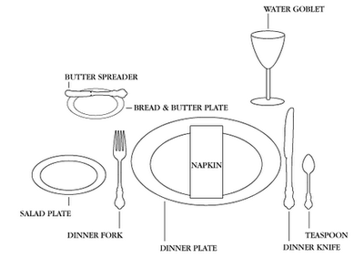 Formal Place Setting Layout Home Design Ideas – Place Setting Template