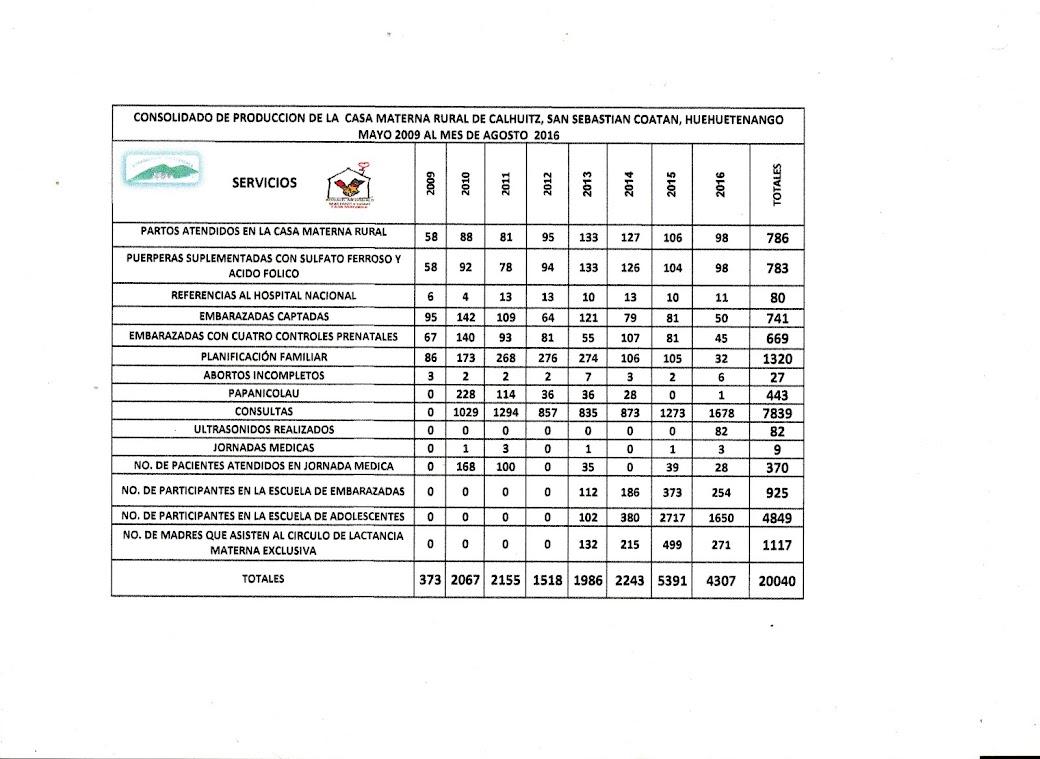 Producción 2009-2016, CASA MATERNA CALHUITZ