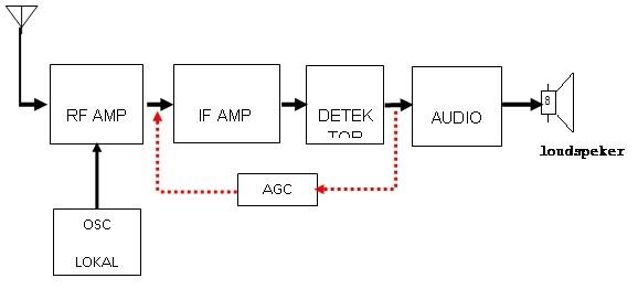 Ilmugratisan menjelaskan prinsip kerja radio penerima am ccuart Image collections