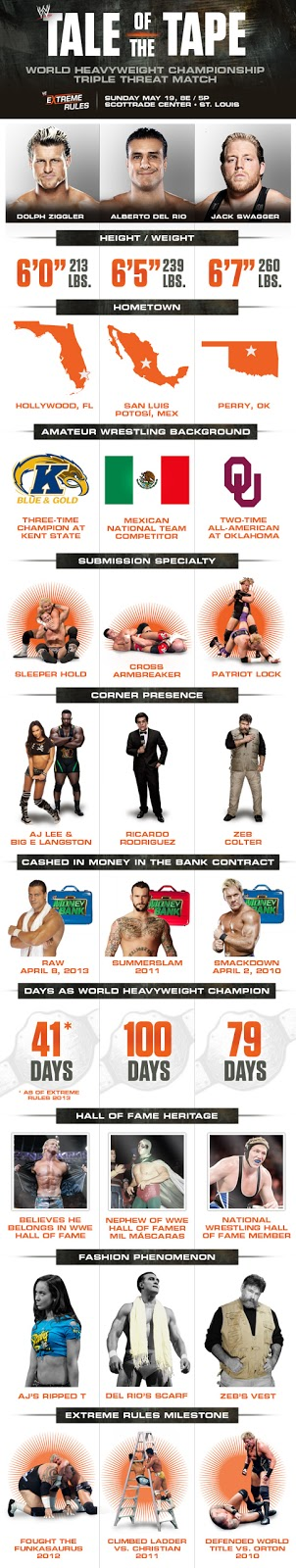 "Infograph » Extreme Rules - World HeavyWeight Triple Threat Match - ""Tale Of The Tape"""