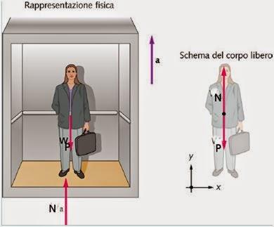 Leggi la notizia di extrabyte su http://www.extrabyte.info/2015/07/05/bilancia-in-un-ascensore-peso-apparente/