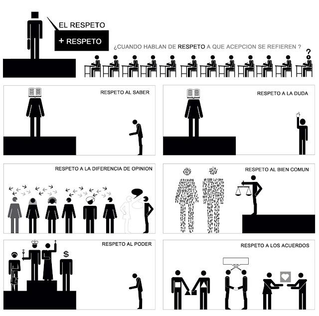 infografia,isotipos,el respeto,educacion,didactica, Andres Marin Jarque