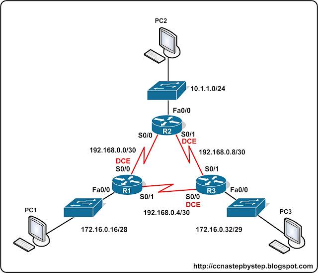 Лабораторная работа CCNA #FastPass - OSPF Lab 1 Basics
