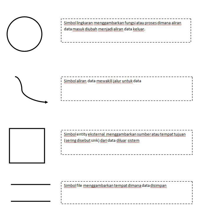 Fhas blog dokumentasi sistem informasi catatan lingkaran tersebut dapat berupa sebuah entity di diagram alur data fisik atau proses di diagram alur data logika ccuart Choice Image