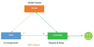 Asp.net MVC Design Pattern in .NET