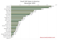 U.S. November 2012 small SUV sales chart