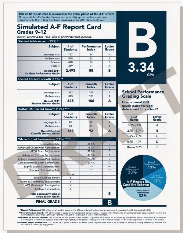 new grading system and academic performance Evaluation of students  the grades that reed records in students' official records reflect a conventional grading system the following designations are used to report final grades for.