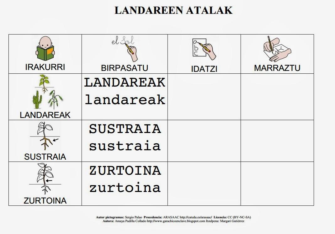 http://www.arasaac.org/zona_descargas/materiales/522/Landareen_atalak.pdf