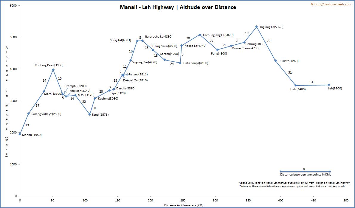 Manali Leh Highway Explained