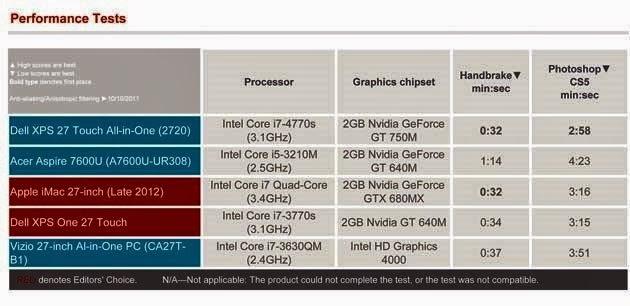 для моноблока Dell XPS