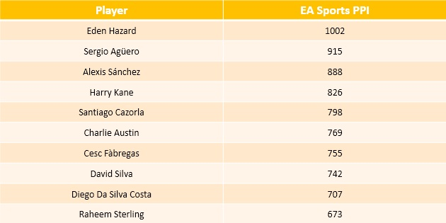 Top performers - EA Sports PPI