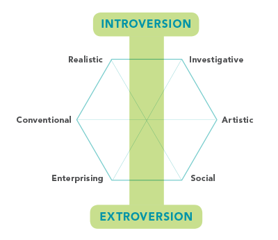 introversion - extroversion