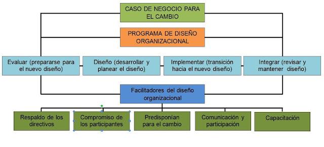 Plan para la implementacion del diseño organizacional