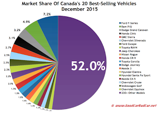 Canada best selling autos market share chart December 2015