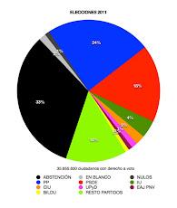 % elecciones 2011