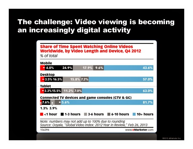 Video watching  has seen a huge bump, thanks to the mobile web