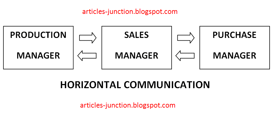Example of horizontal communication