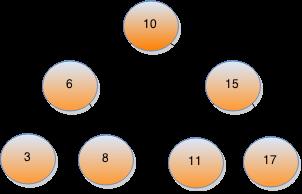 postorder traversal without recursion