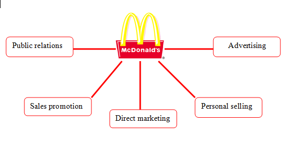 mcdonalds imc context analysis The mcdonald's team for a good portion of these 40 y ears - myself included - and for many others mcdonald's has been a platform from which to launch their careers in all types of industries.