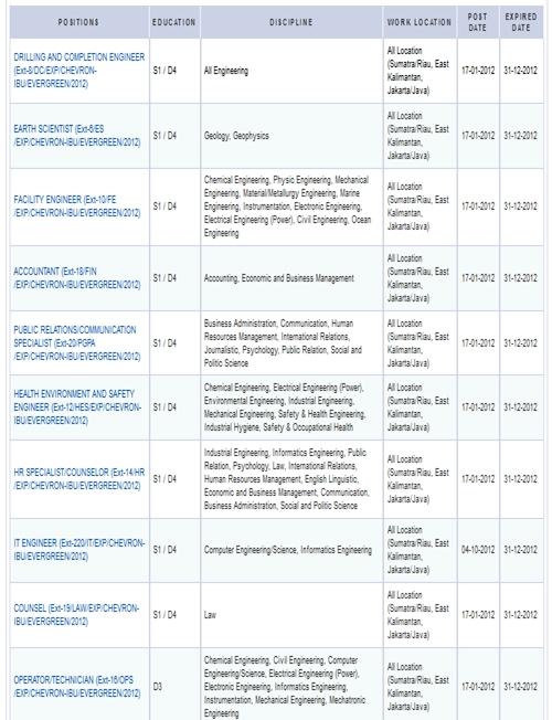 Lowongan Kerja Terbaru Chevron Untuk D3, D4 dan S1 Banyak Posisi