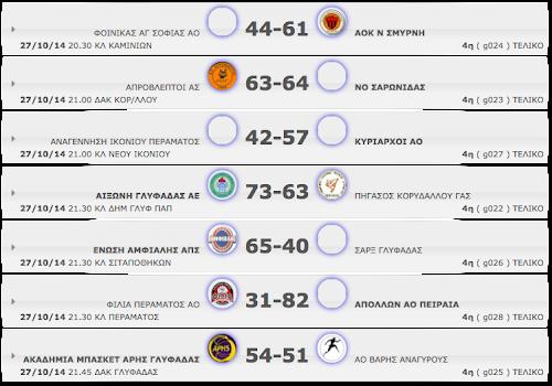 Δ΄ΑΝΔΡΩΝ | 4η αγωνιστική. Αποτελέσματα, βαθμολογία κι οι επόμενοι αγώνες