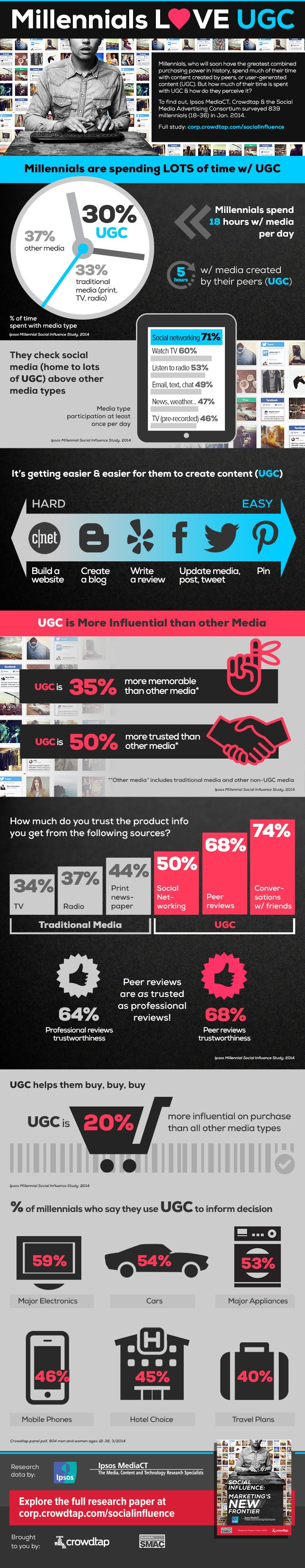 Millennials Love User Generated Content - infographic