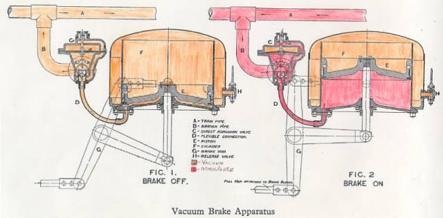 Rail Maniac  VACUUM BRAKE SYSTEM   obsolete these days
