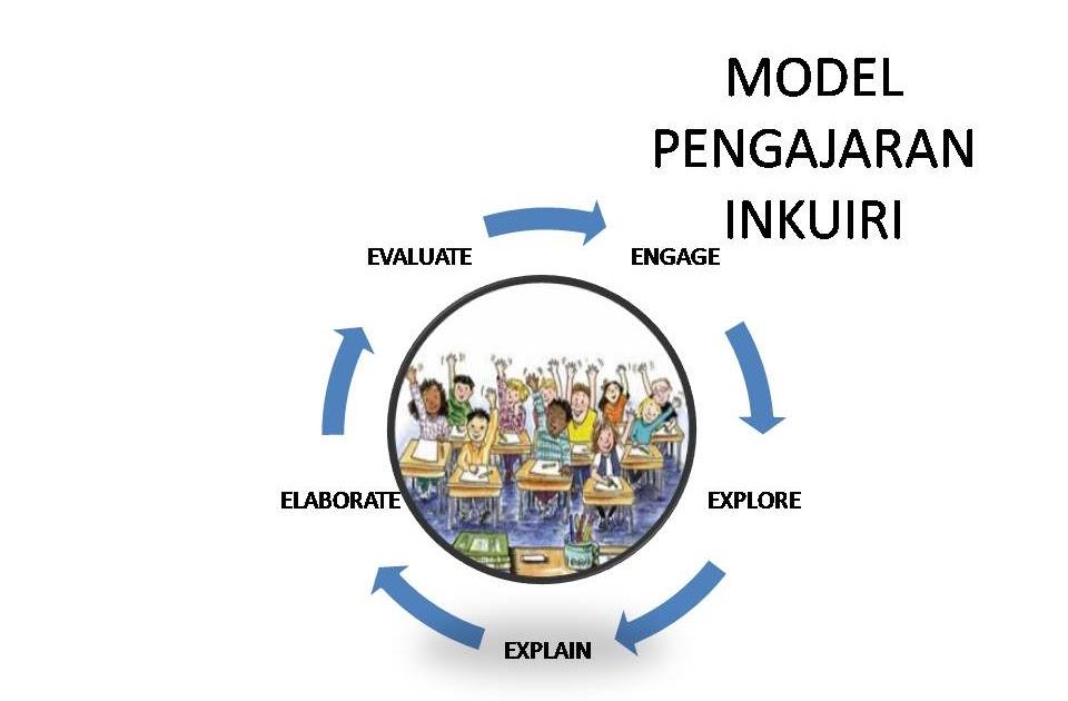 Model Pembelajaran Inkuiri Mathism