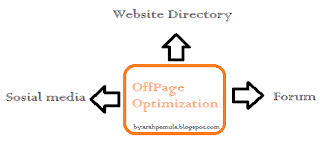 Cara Optimalisasi SEO offPage