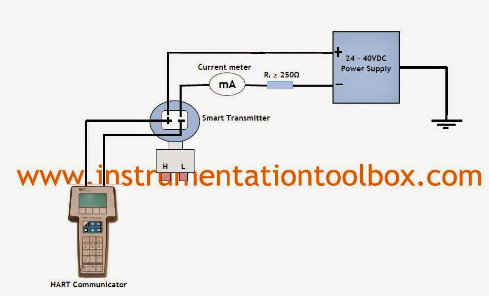 4+ 20mA+HART+Transmitter+Setup+with+Communicator how to setup a smart transmitter using a hart communicator hard wiring diagram for goulds we0511h pump at bakdesigns.co